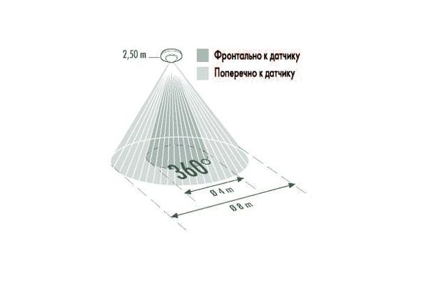 Угол обзора потолочного датчика движения