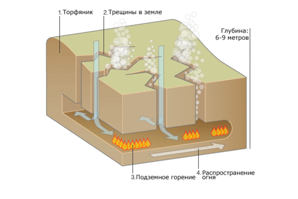 Схема торфяного пожара
