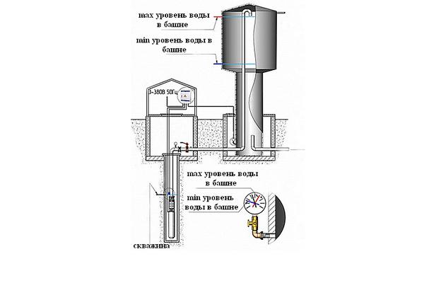 Уровень воды в водонапорной башне