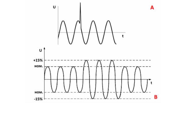 Пример временного и импульсного перенапряжения электросети