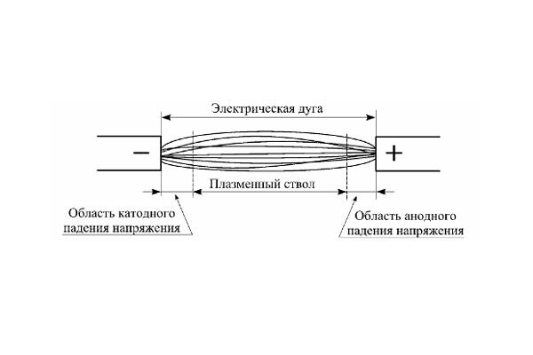 Строение электрической дуги