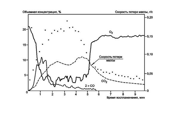 График изменения концентрации различных газов при пожаре