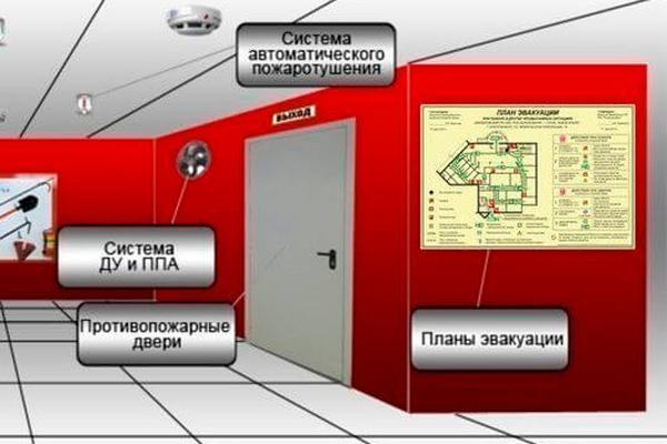 Обеспечение условий пожарной безопасности в МКД