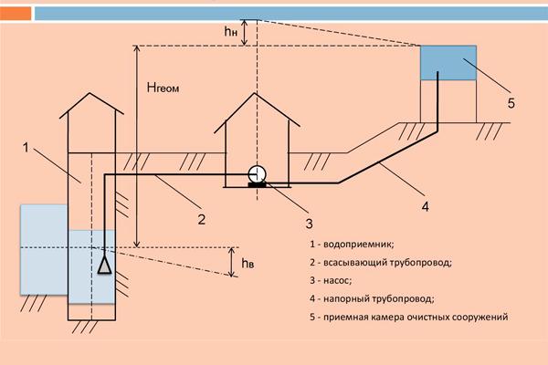 Схема подачи воды пожарной насосной станцией