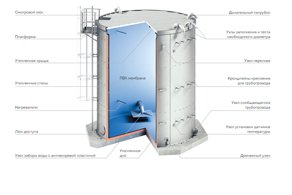 Устройство надземного пожарного резервуара