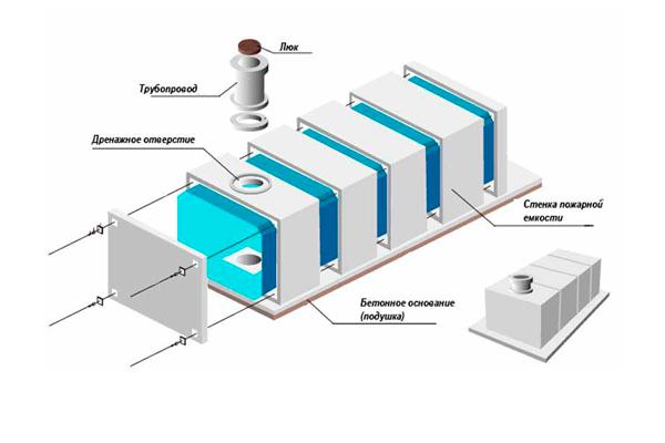 Схема устройства подземного пожарного резервуара