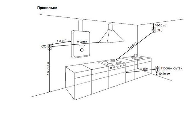 Правильное место для монтажа датчика угарного газа