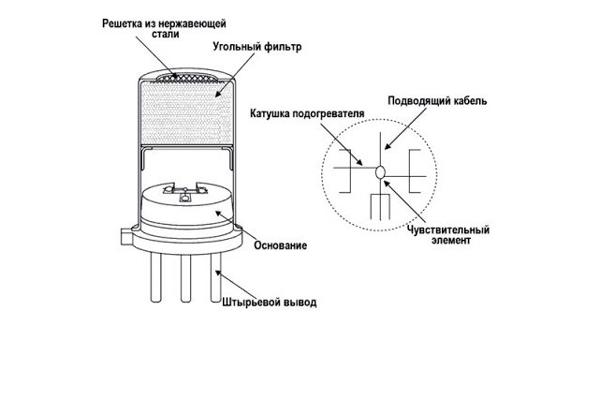 Схема устройства датчика угарного газа