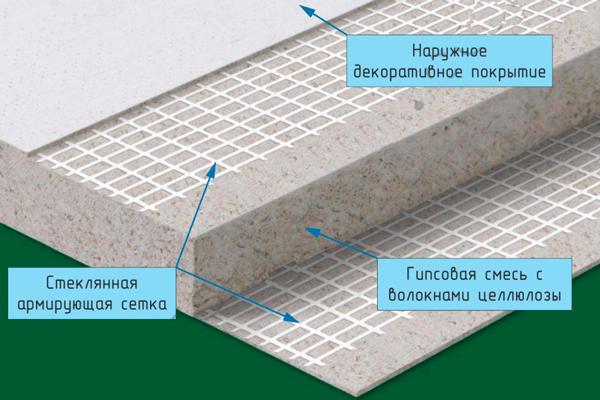 Структура ГВЛ
