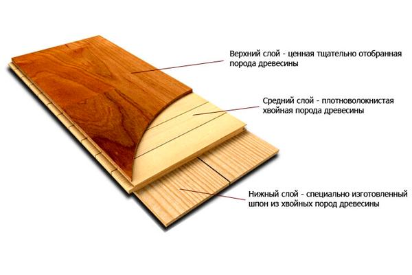 Структура огнестойкого ламината