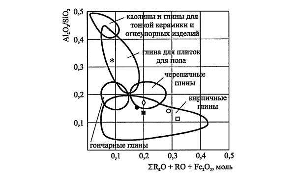 Расположение глин на диаграмме в зависимости от химического состава