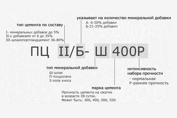 Обозначение маркировки цемента