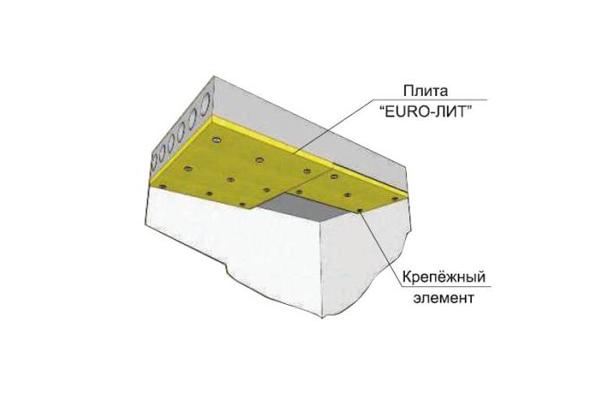 Применение плиты для противопожарной защиты бетона