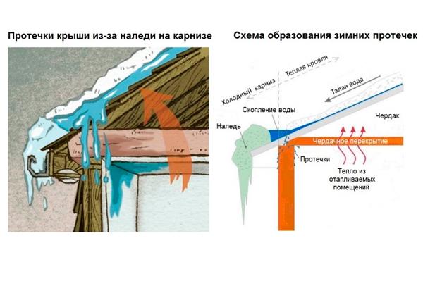 Протечка крыши на чердаке как один из пожароопасных факторов