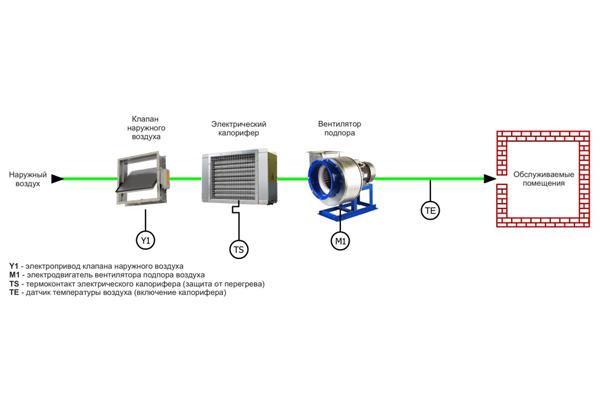 Пример типовой схемы подпора воздуха с подогревом