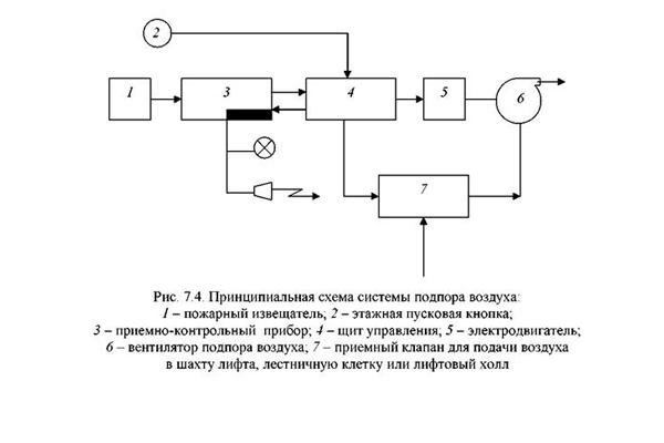 Принципиальная схема системы подпора воздуха
