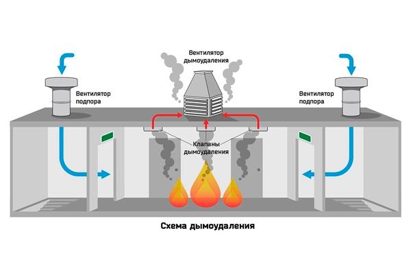 Схема работы системы подпора воздуха