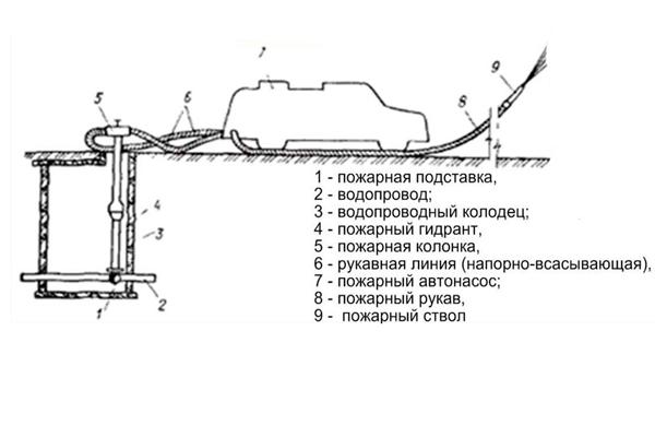 Схема работы пожарной колонки совместно с гидрантом