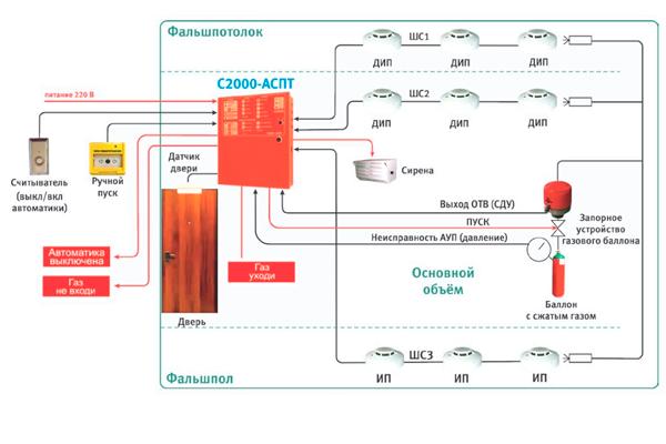 Схема работы устройства С2000 АСПТ