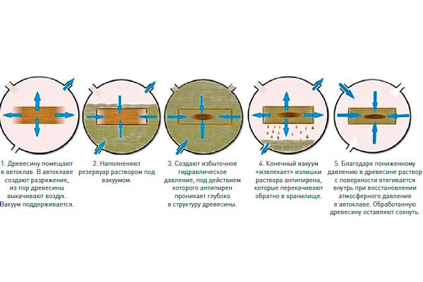 Схема обработки древесины антипиреном