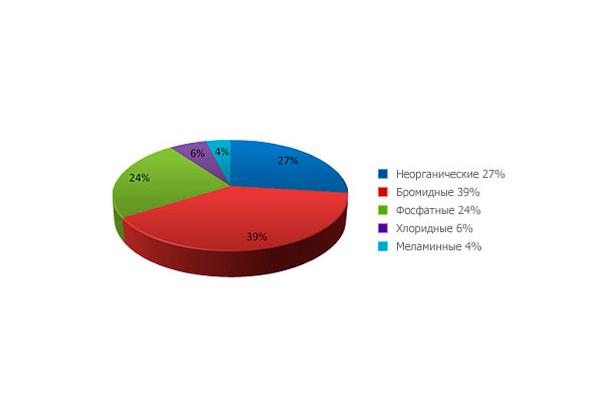 Статистика видов антипирена
