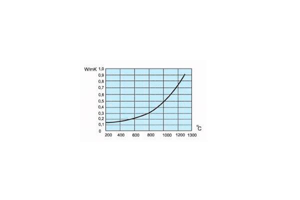 График тепловой выдержки жаростойкого войлока марки МКРВ-200