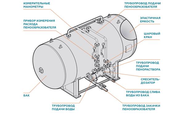 Конструкция бака-дозатора для пенообразователя