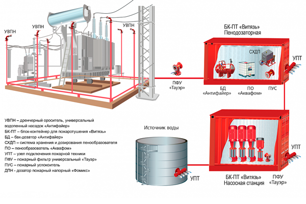 Логическая схема пенного пожаротушения масляного силового трансформатора