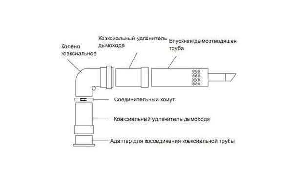 Конструкция коаксиального дымоотвода