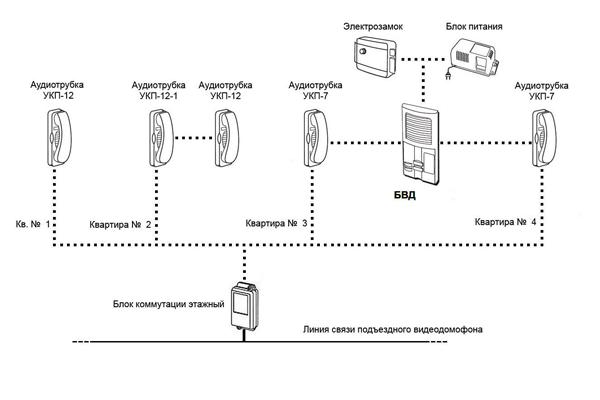 Схема подключения многоабонентного видеодомофона
