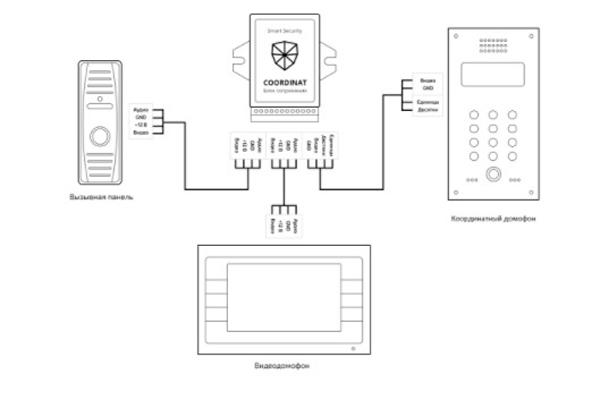 Схема подключения координатного видеодомофона