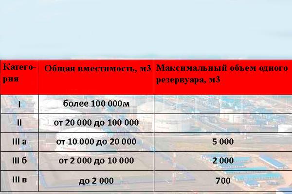Классификация нефтехранилищ по объему резервуаров