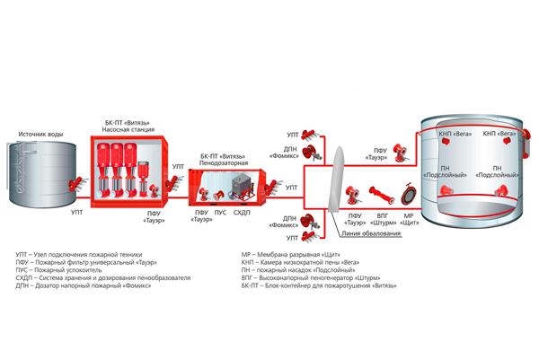 Логистическая схема системы пожаротушения нефтяного резервуара