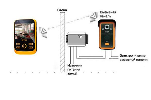 Схема подключения мобильного видеодомофона