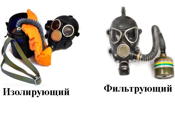 Типы противогазов