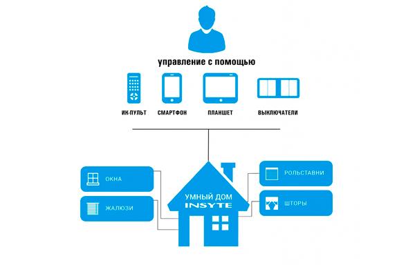 Система управления солнцезащитой частного дома