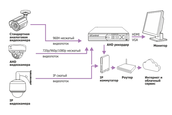 Схема передачи сигнала AHD-видеонаблюдения