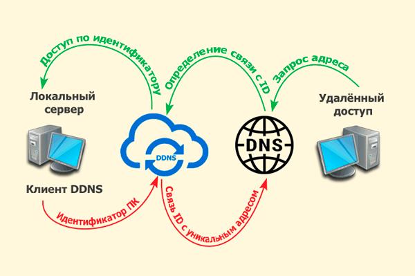 Принцип работы DDNS-сервиса для видеонаблюдения