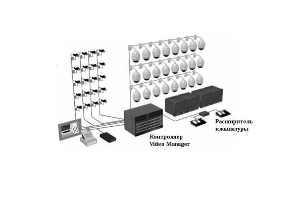 Схема локальной системы видеонаблюдения