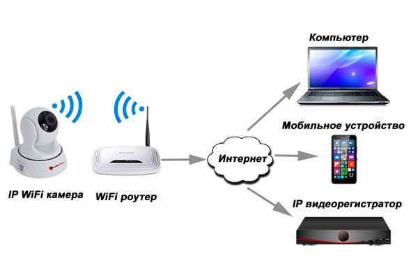 Схема беспроводного видеонаблюдения