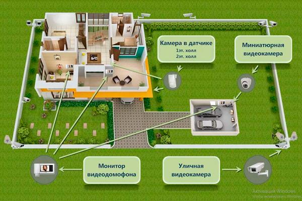 Схема видеонаблюдения в частном доме