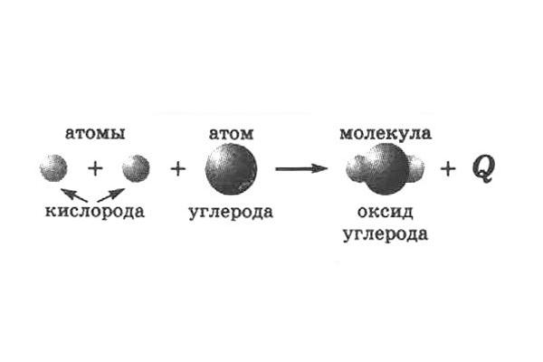 Общая химическая схема горения нефти