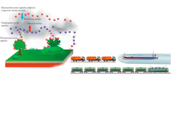 Атмосферное электричество, как один из факторов пожара при транспортировке нефти