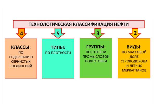 Технологическая классификация нефти