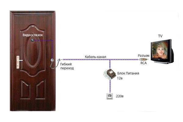 Схема подключения проводного видеоглазка