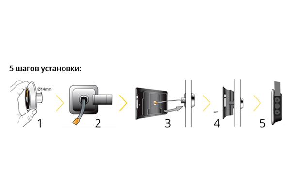 Этапы монтажа видеоглазка в дверь