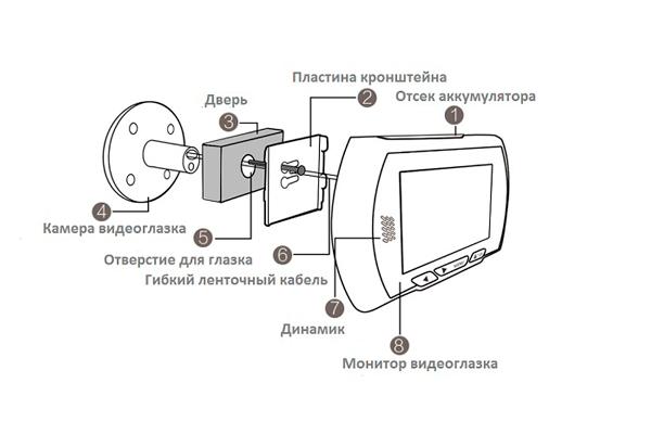 Конструкция широкоугольного видеоглазка B43