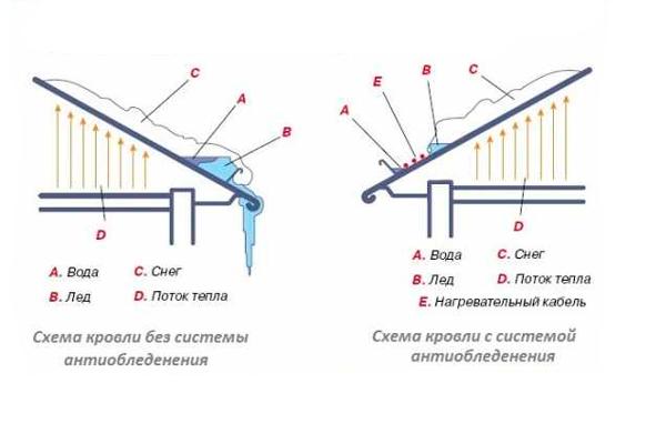 Сравнение обычной кровли с кровлей на которой установлена система снеготаяния и антиобледенения