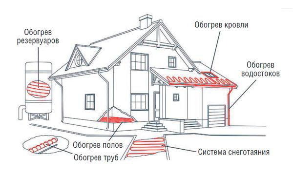 Схема размещения нагревающего кабеля системы снеготаяния в частном доме