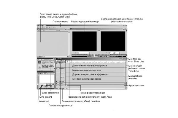 Интерфейс видеоредактора Adobe Premiere
